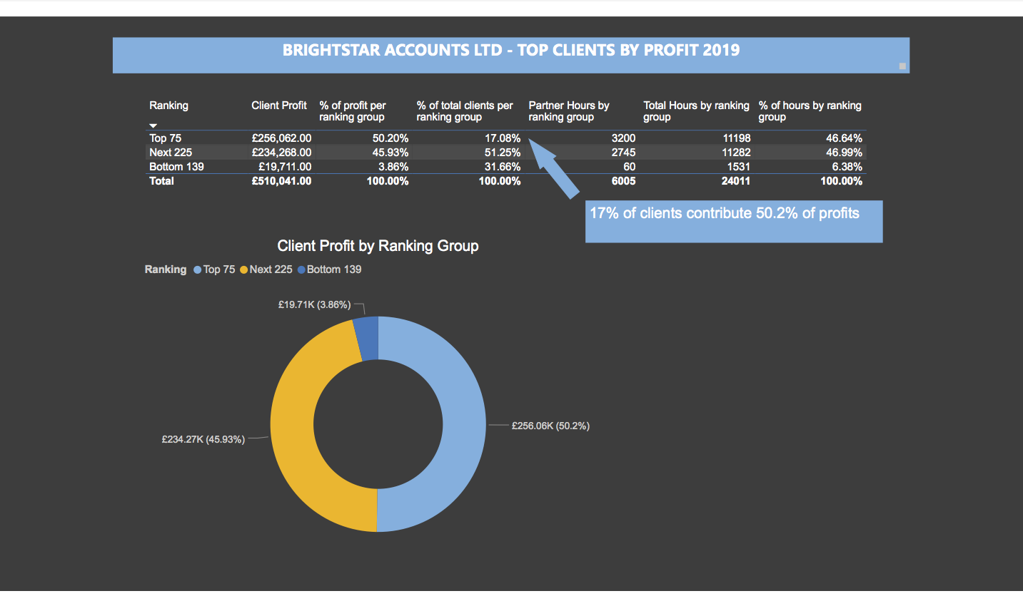 Brightstar Accounts Limited – top clients by profit